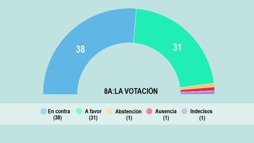 8a-la-votacion-infografia0-357900